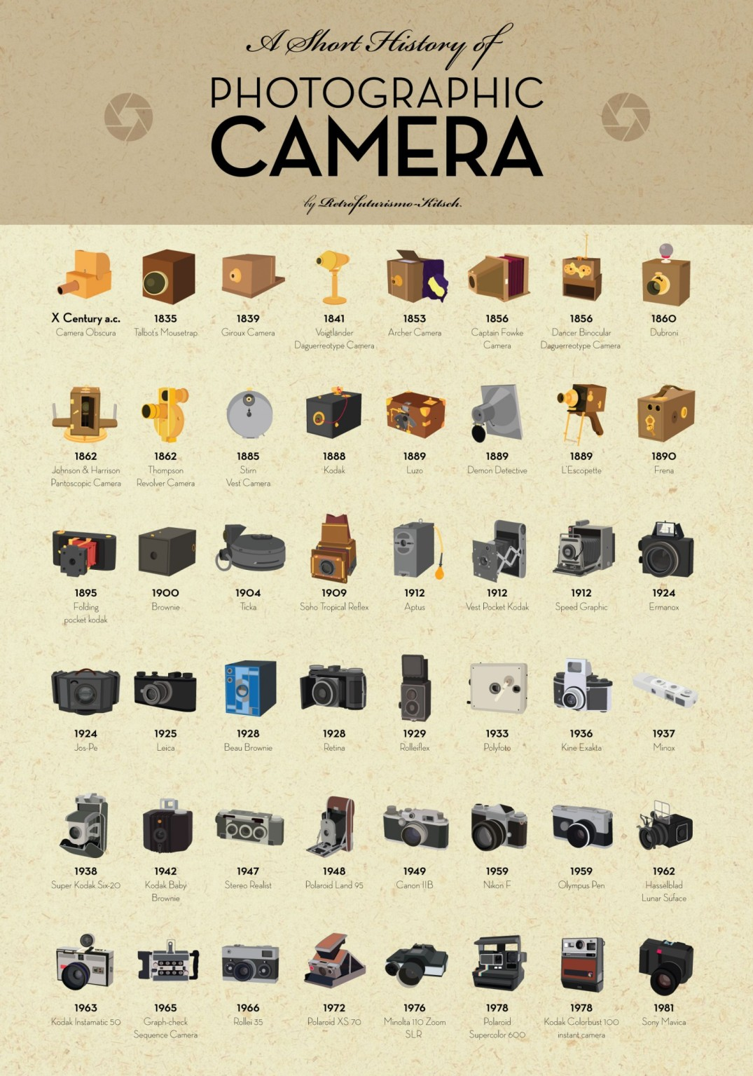 A Short History of Photographic Camera | Visual.ly